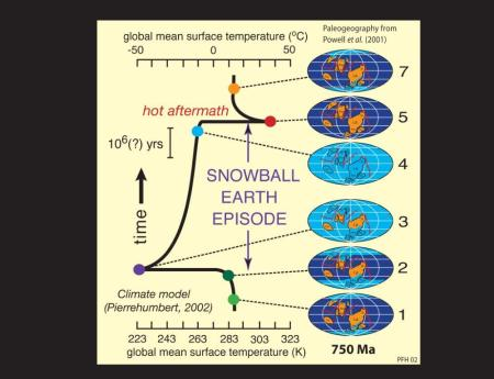 A diagram from SnowballEarth.org, which gives a good graphical overview of the Snowball event.